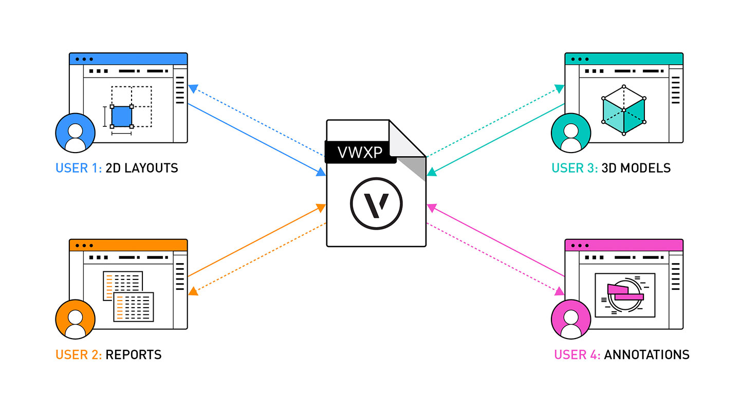 Graphic depicting ways internal teams can share information with Vectorworks Project Sharing