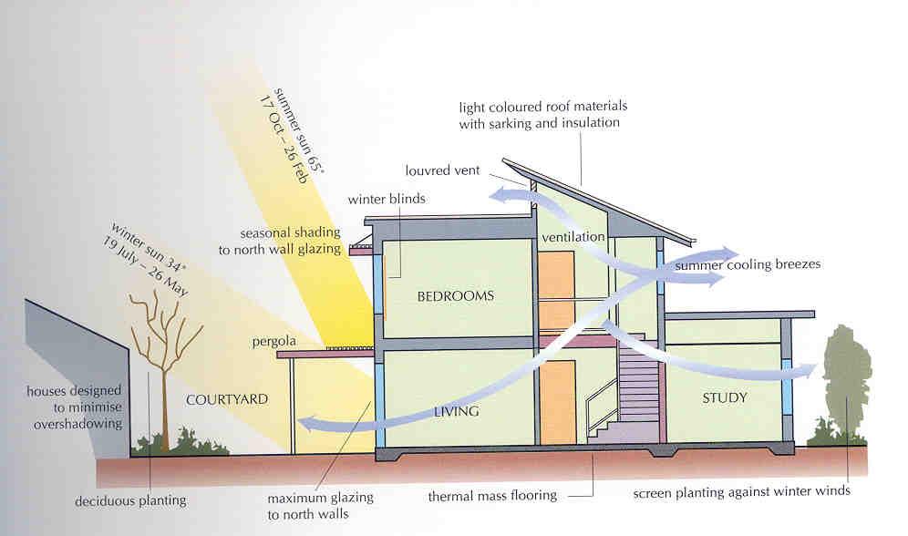 solarshading_passive