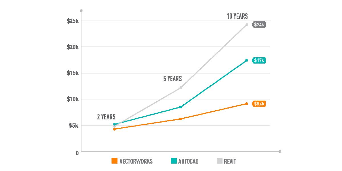 vectorworks price comparison to autocad and revit