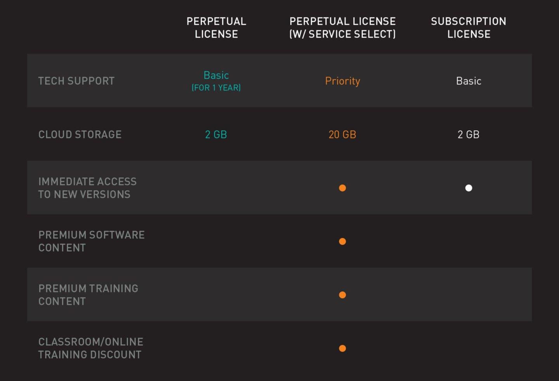 vectorworks 2021 perpetual licensing vs subscription license