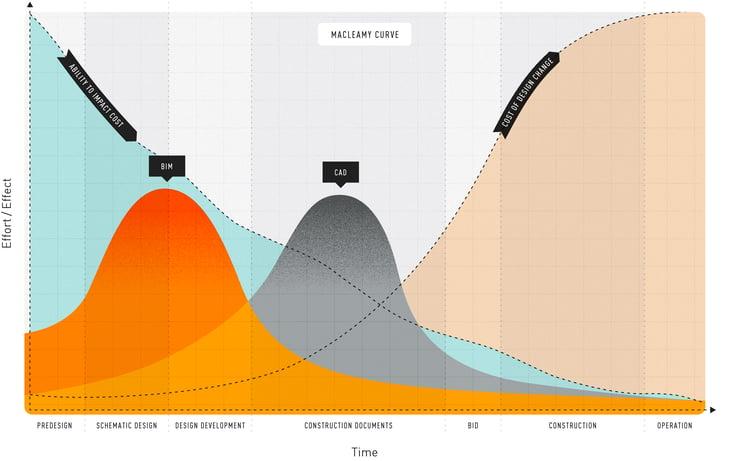 macleamy-curve-diagram-01