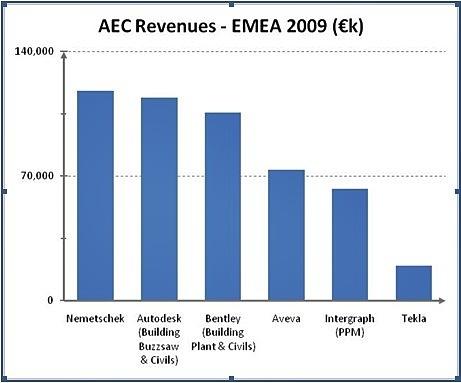 070710_aec_revenue