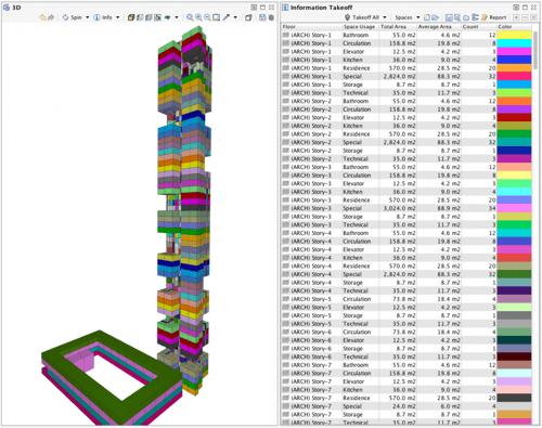 Areas per Usage per Floor ITO BIM Unlimited Spaces Model